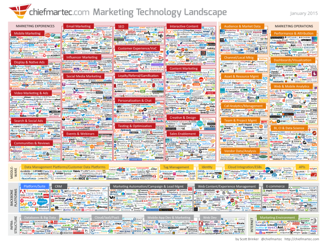 marketing technology landscape jan2015