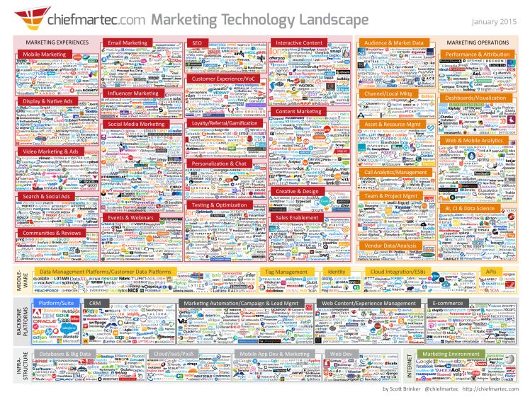 marketing technology landscape jan2015